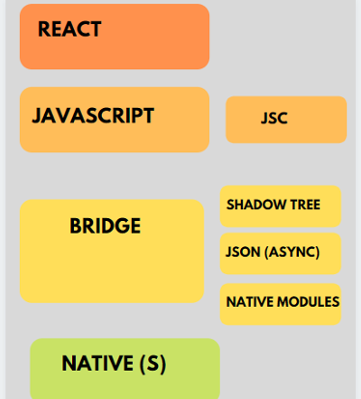 React Native - Old Architecture